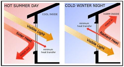 Spezielle Low-E-Beschichtung für bessere thermische Effizienz